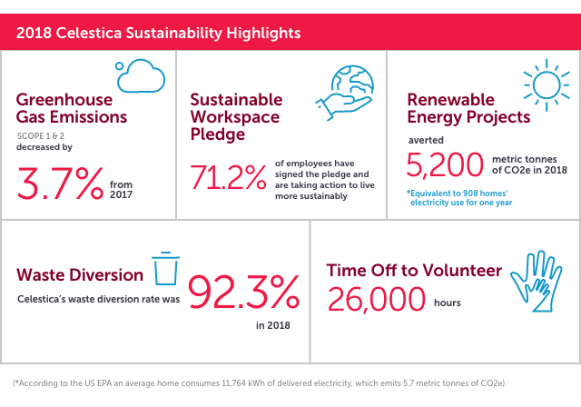 sustainability highlights 2018