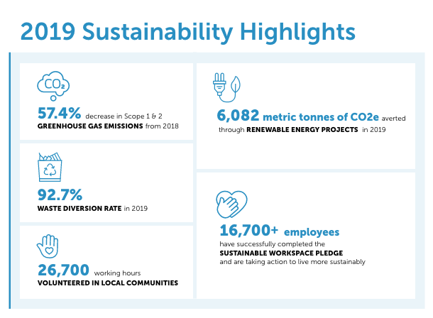 Sustainability 2019 Highlights